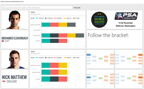 Fans can now a top seed dashboard displaying the performance of squash players.